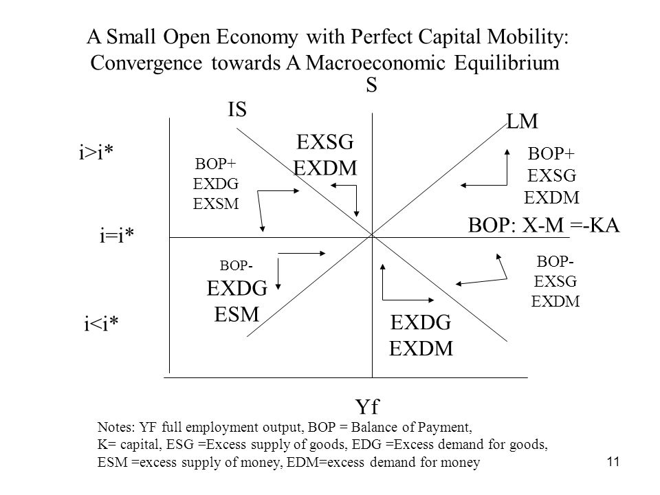 11 Yf i=i* IS LM S BOP+ EXDG EXSM i>i* i<i* BOP+ EXSG EXDM BOP: X-M =-KA BOP- EXDG ESM BOP- EXSG EXDM A Small Open Economy with Perfect Capital Mobility: Convergence towards A Macroeconomic Equilibrium Notes: YF full employment output, BOP = Balance of Payment, K= capital, ESG =Excess supply of goods, EDG =Excess demand for goods, ESM =excess supply of money, EDM=excess demand for money EXSG EXDM EXDG EXDM