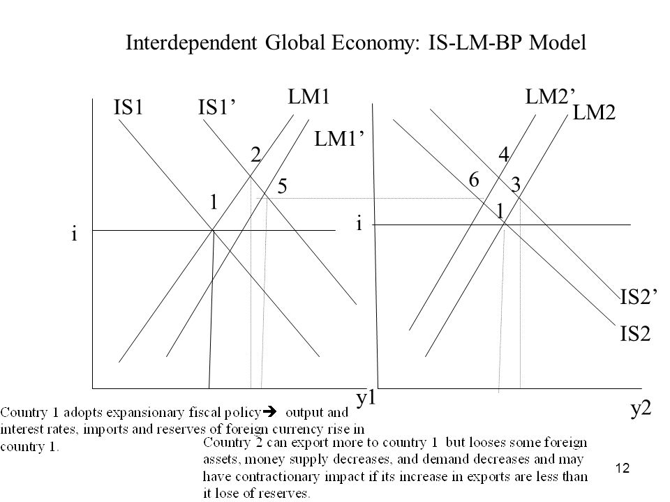 12 1 2 3 4 5 6 Interdependent Global Economy: IS-LM-BP Model 1 i i y2 y1 IS1 LM1 LM2 IS2 LM2 IS2