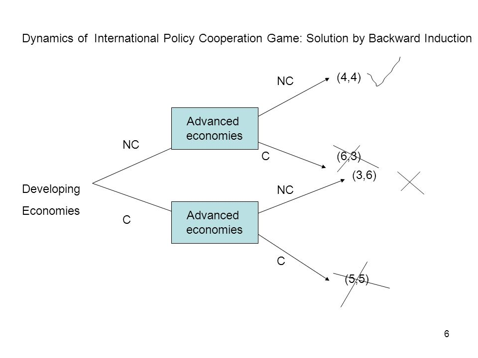 6 Developing Economies Advanced economies Dynamics of International Policy Cooperation Game: Solution by Backward Induction NC C C C (4,4) (6,3) (3,6) (5,5) Advanced economies