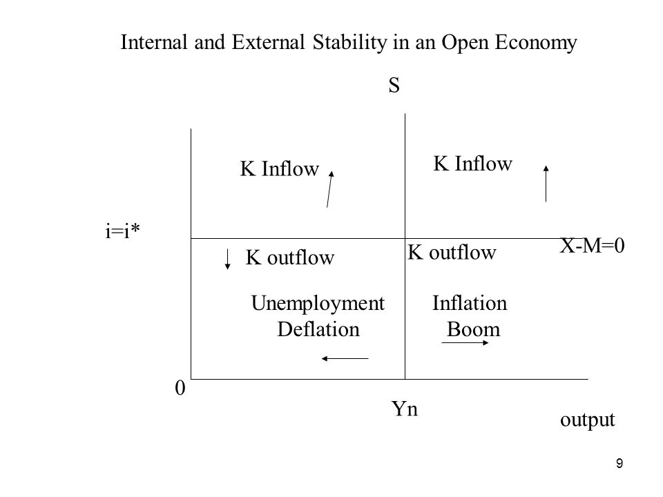 9 Yn Unemployment Deflation Inflation Boom i=i* S K Inflow X-M=0 K outflow Internal and External Stability in an Open Economy output 0