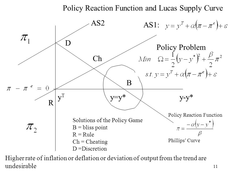 11 y=y* Policy Reaction Function and Lucas Supply Curve y-y*yTyT Higher rate of inflation or deflation or deviation of output from the trend are undesirable Policy Reaction Function Phillips Curve Policy Problem AS1: AS2 B R Ch D Solutions of the Policy Game B = bliss point R = Rule Ch = Cheating D =Discretion