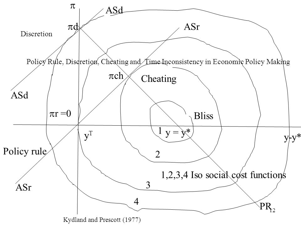 12 y = y* Bliss y-y* yTyT 1,2,3,4 Iso social cost functions 1 2 3 4 ASr ASd d ch r =0 PR Policy Rule, Discretion, Cheating and Time Inconsistency in Economic Policy Making Policy rule Discretion Cheating Kydland and Prescott (1977)