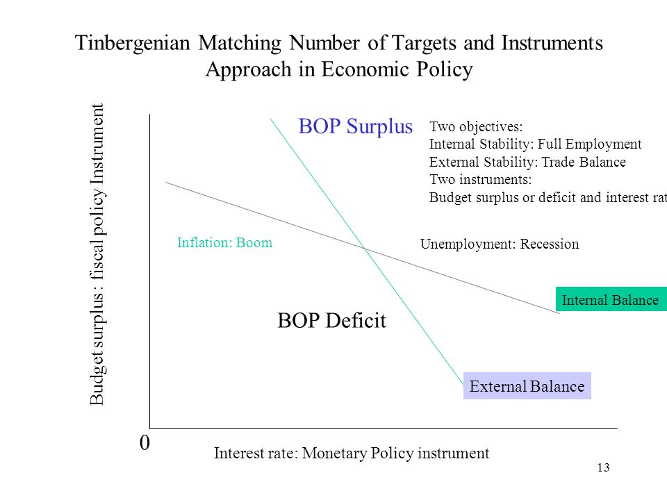 13 Tinbergenian Matching Number of Targets and Instruments Approach in Economic Policy Internal Balance External Balance Budget surplus : fiscal policy Instrument Interest rate: Monetary Policy instrument 0 BOP Surplus BOP Deficit Unemployment: Recession Inflation: Boom Two objectives: Internal Stability: Full Employment External Stability: Trade Balance Two instruments: Budget surplus or deficit and interest rate