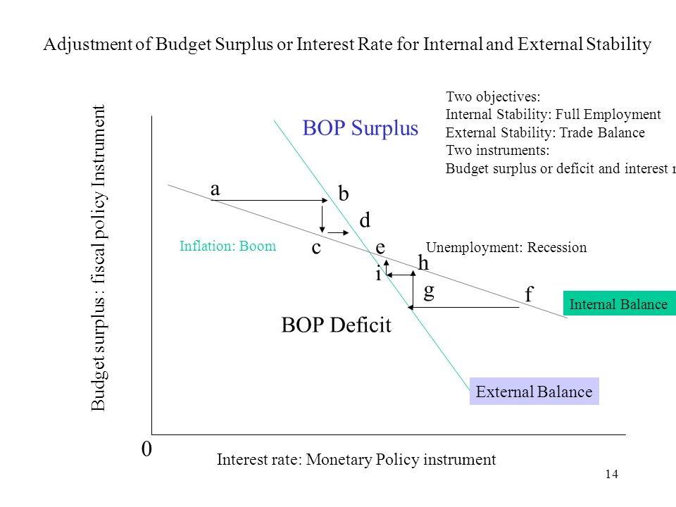 14 Adjustment of Budget Surplus or Interest Rate for Internal and External Stability Internal Balance External Balance Budget surplus : fiscal policy Instrument Interest rate: Monetary Policy instrument 0 BOP Surplus BOP Deficit Unemployment: Recession Inflation: Boom Two objectives: Internal Stability: Full Employment External Stability: Trade Balance Two instruments: Budget surplus or deficit and interest rate a b c d e f g h i