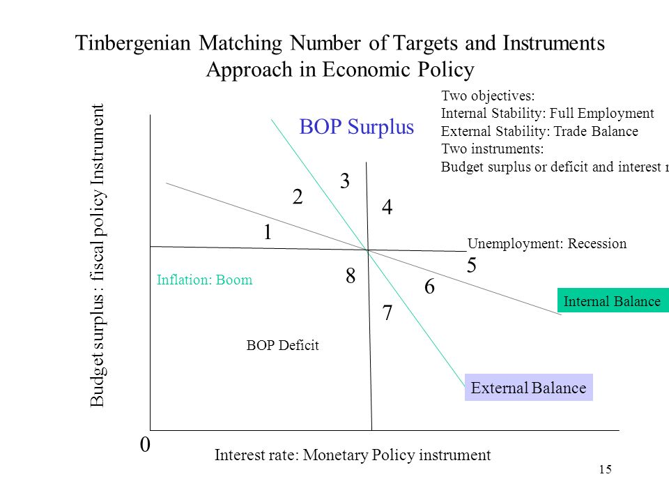 15 Tinbergenian Matching Number of Targets and Instruments Approach in Economic Policy Internal Balance External Balance Budget surplus : fiscal policy Instrument Interest rate: Monetary Policy instrument 0 BOP Surplus BOP Deficit Unemployment: Recession Inflation: Boom Two objectives: Internal Stability: Full Employment External Stability: Trade Balance Two instruments: Budget surplus or deficit and interest rate 1 2 3 4 5 6 7 8
