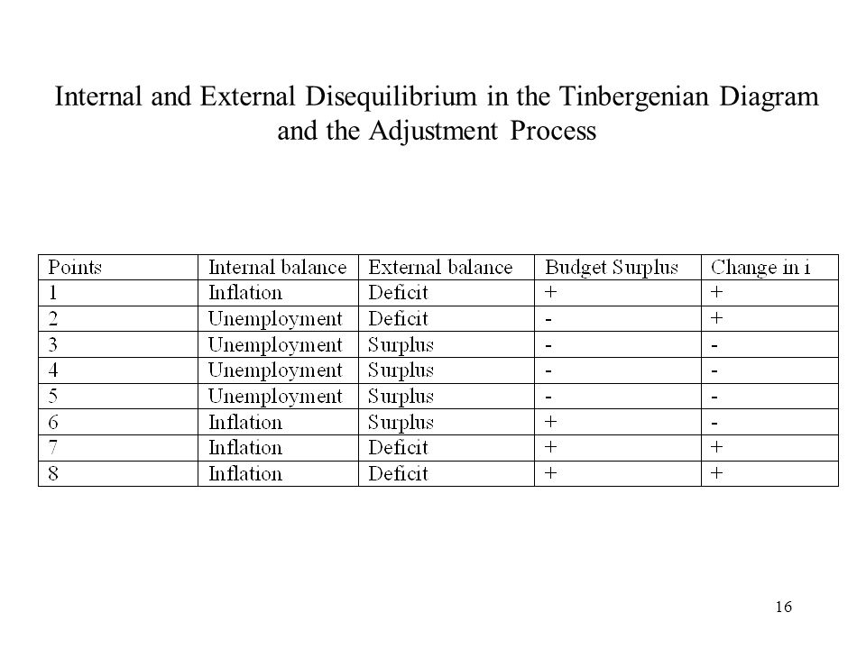16 Internal and External Disequilibrium in the Tinbergenian Diagram and the Adjustment Process