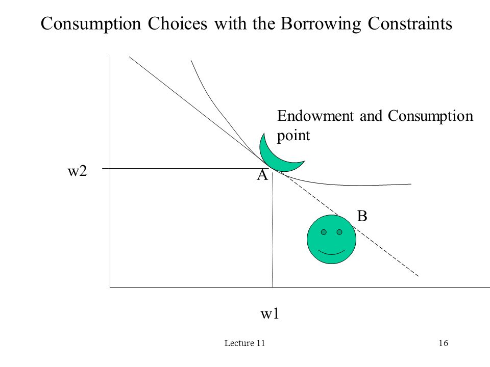 Lecture 1116 w2 w1 Endowment and Consumption point Consumption Choices with the Borrowing Constraints A B