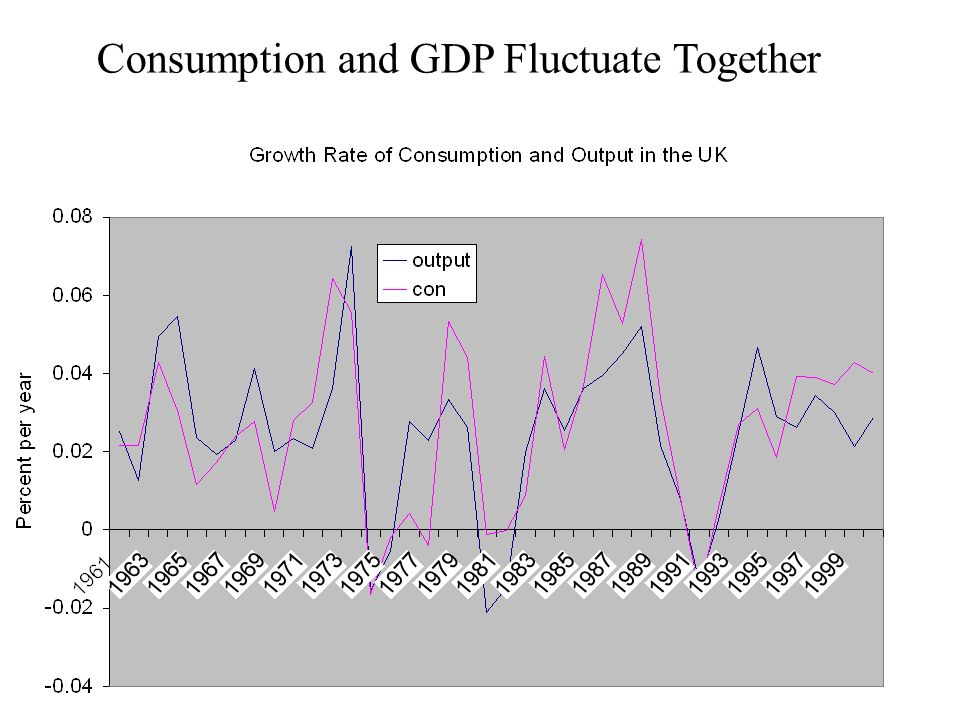 Lecture 113 Consumption and GDP Fluctuate Together