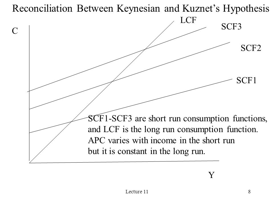 Lecture 118 LCF SCF3 SCF2 SCF1 Y C SCF1-SCF3 are short run consumption functions, and LCF is the long run consumption function. APC varies with income
