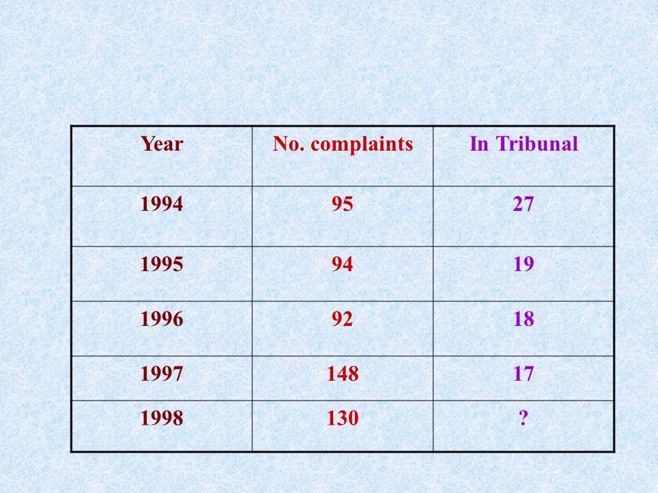 YearNo. complaintsIn Tribunal 19949527 19959419 19969218 199714817 1998130