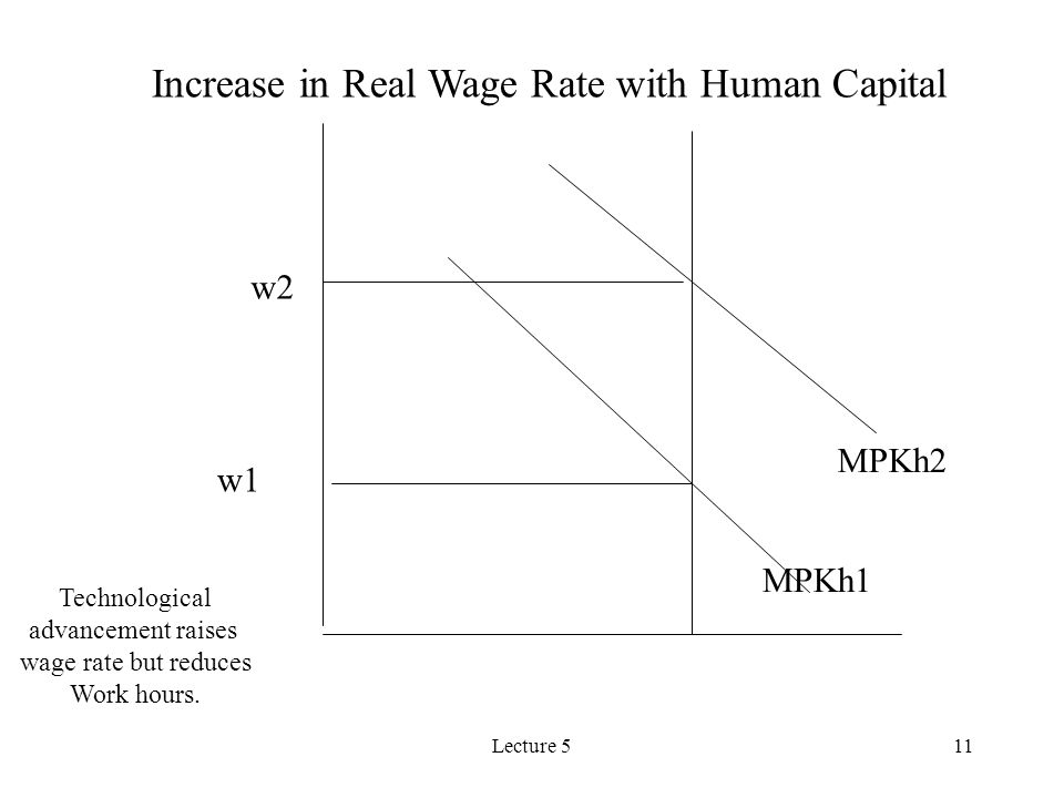 Lecture 511 MPKh1 MPKh2 w1 w2 Increase in Real Wage Rate with Human Capital Technological advancement raises wage rate but reduces Work hours.