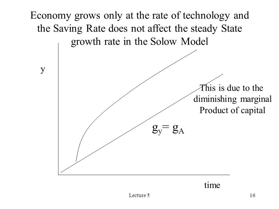 Lecture 516 time y Economy grows only at the rate of technology and the Saving Rate does not affect the steady State growth rate in the Solow Model g y = g A This is due to the diminishing marginal Product of capital