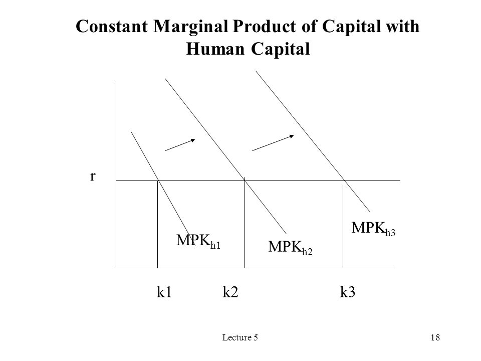 Lecture 518 r MPK h1 MPK h2 MPK h3 k3k2k1 Constant Marginal Product of Capital with Human Capital