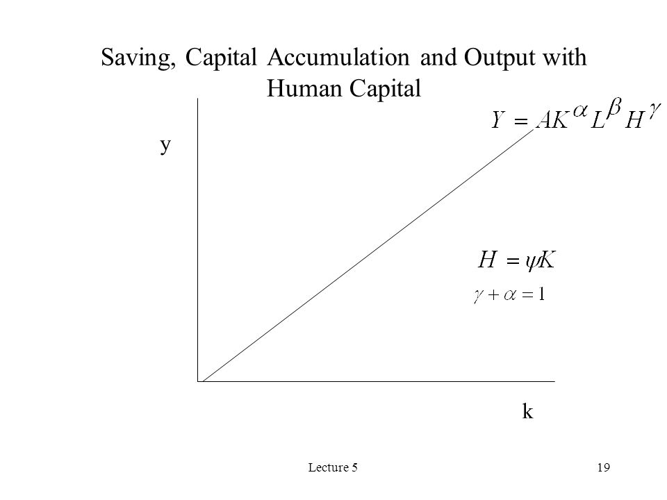 Lecture 519 Saving, Capital Accumulation and Output with Human Capital k y