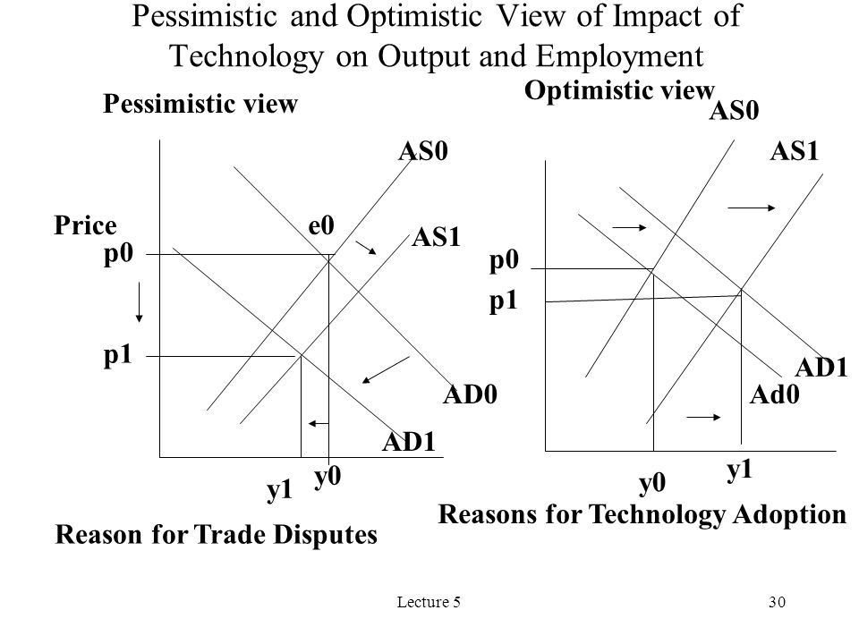 Lecture 530 AD0 AD1 AS0 AS1 e0 y0 y1 Pessimistic view Ad0 AD1 AS0 AS1 Optimistic view Pessimistic and Optimistic View of Impact of Technology on Output and Employment Price p1 p0 y0 y1 p0 p1 Reason for Trade Disputes Reasons for Technology Adoption