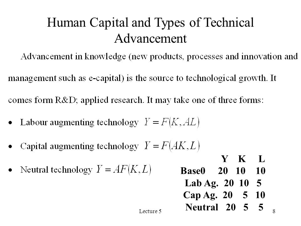 Lecture 58 Human Capital and Types of Technical Advancement Y K L Base0 20 10 10 Lab Ag.