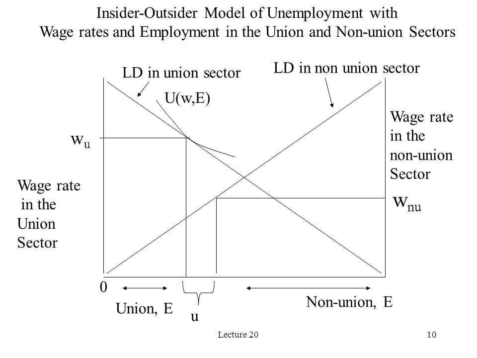 Lecture 2010 Insider-Outsider Model of Unemployment with Wage rates and Employment in the Union and Non-union Sectors U(w,E) wuwu 0 w nu u Union, E Non-union, E Wage rate in the Union Sector Wage rate in the non-union Sector LD in union sector LD in non union sector