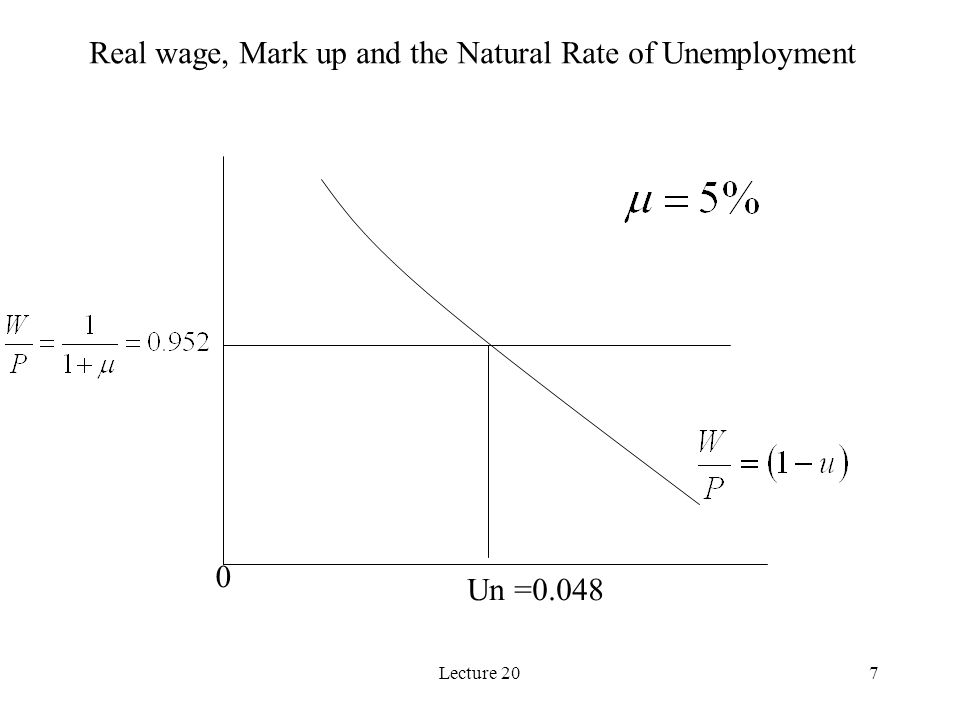 Lecture 207 Un =0.048 0 Real wage, Mark up and the Natural Rate of Unemployment