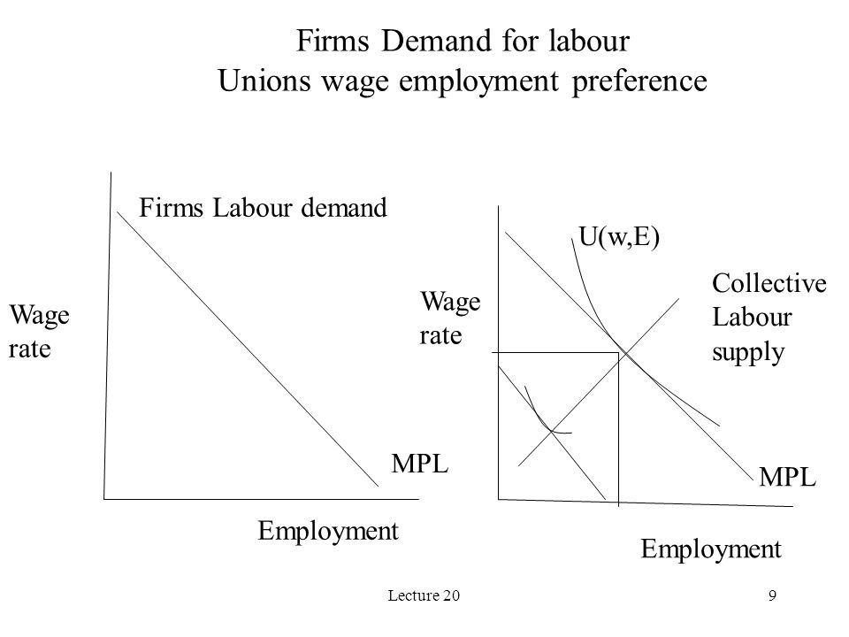 Lecture 209 Firms Labour demand MPL Wage rate Employment Wage rate U(w,E) Employment Firms Demand for labour Unions wage employment preference Collective Labour supply MPL