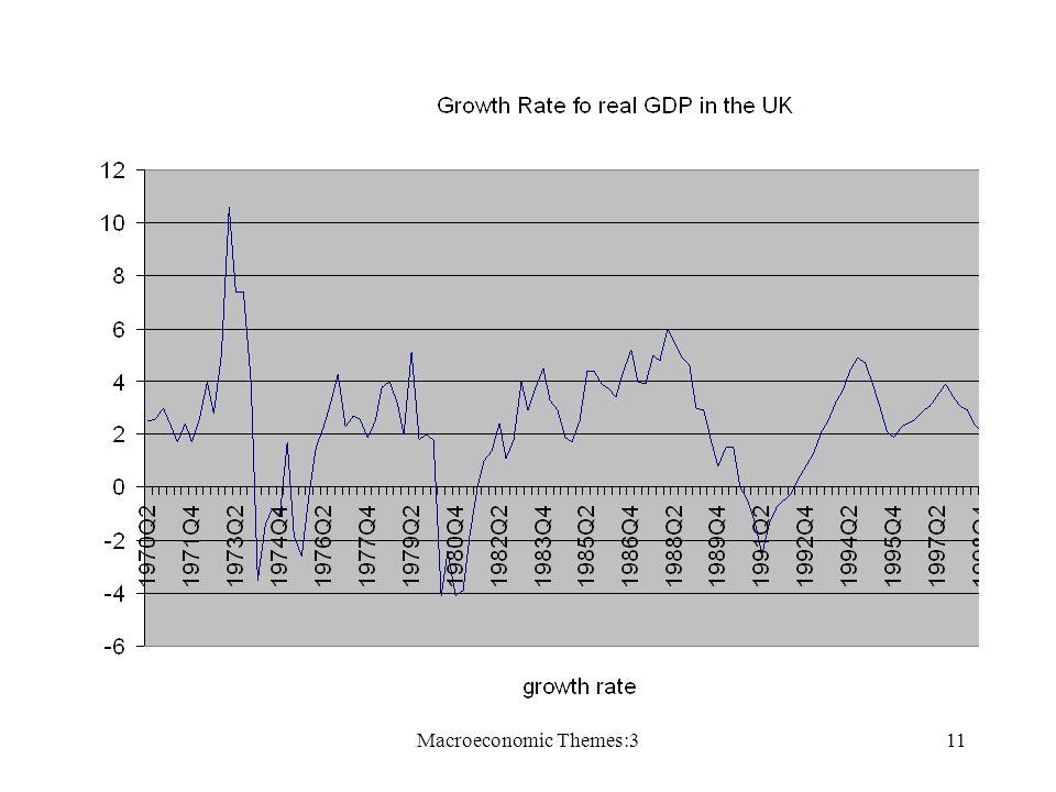Macroeconomic Themes:311