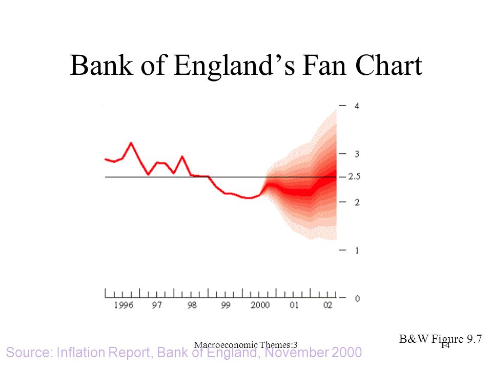 Macroeconomic Themes:314 B&W Figure 9.7 Percentage increase in prices on a year earlier Source: Inflation Report, Bank of England, November 2000 Bank of Englands Fan Chart