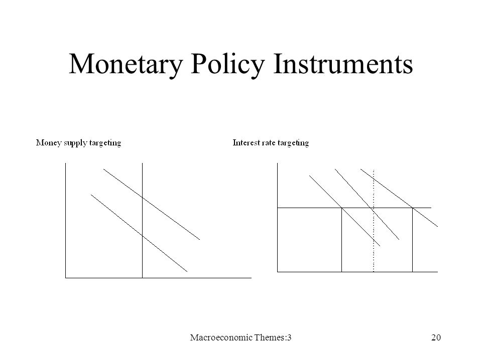 Macroeconomic Themes:320 Monetary Policy Instruments