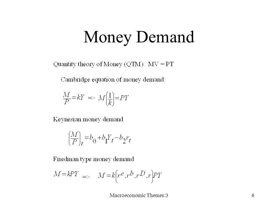 Macroeconomic Themes:36 Money Demand
