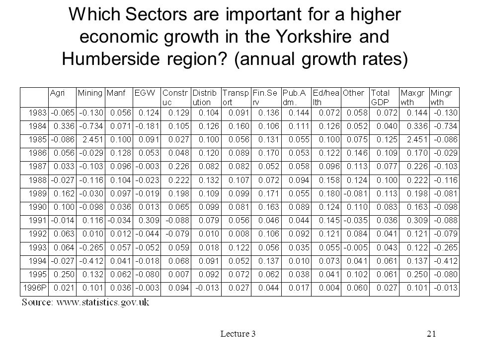 Lecture 321 Which Sectors are important for a higher economic growth in the Yorkshire and Humberside region? (annual growth rates)