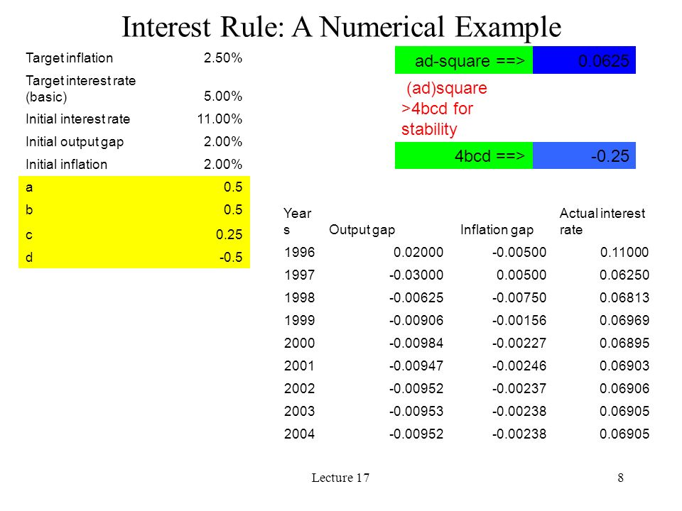 Lecture 178 Interest Rule: A Numerical Example Target inflation2.50% Target interest rate (basic)5.00% Initial interest rate11.00% Initial output gap2