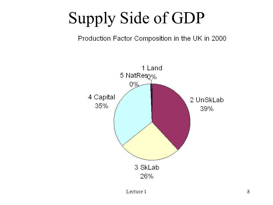 Lecture 18 Supply Side of GDP