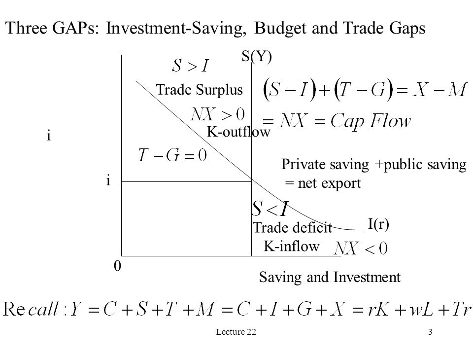 Lecture 223 Three GAPs: Investment-Saving, Budget and Trade Gaps i Saving and Investment I(r) S(Y) Private saving +public saving = net export Trade Surplus Trade deficit 0 i K-outflow K-inflow
