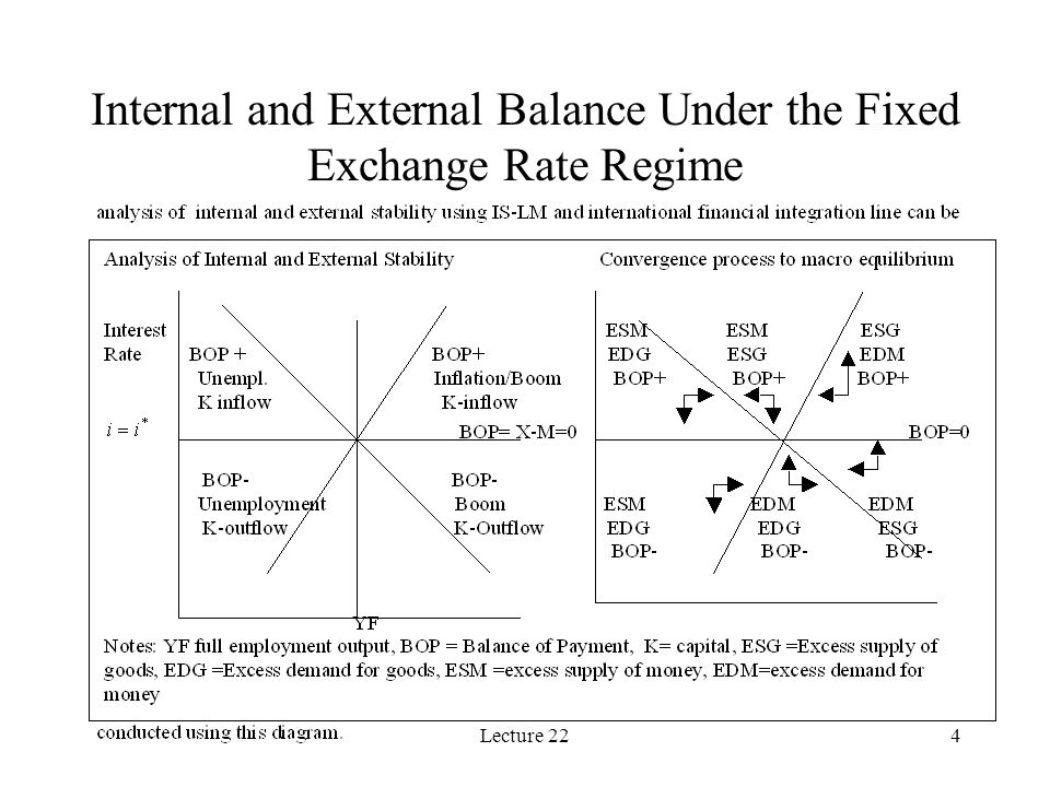 Lecture 224 Internal and External Balance Under the Fixed Exchange Rate Regime