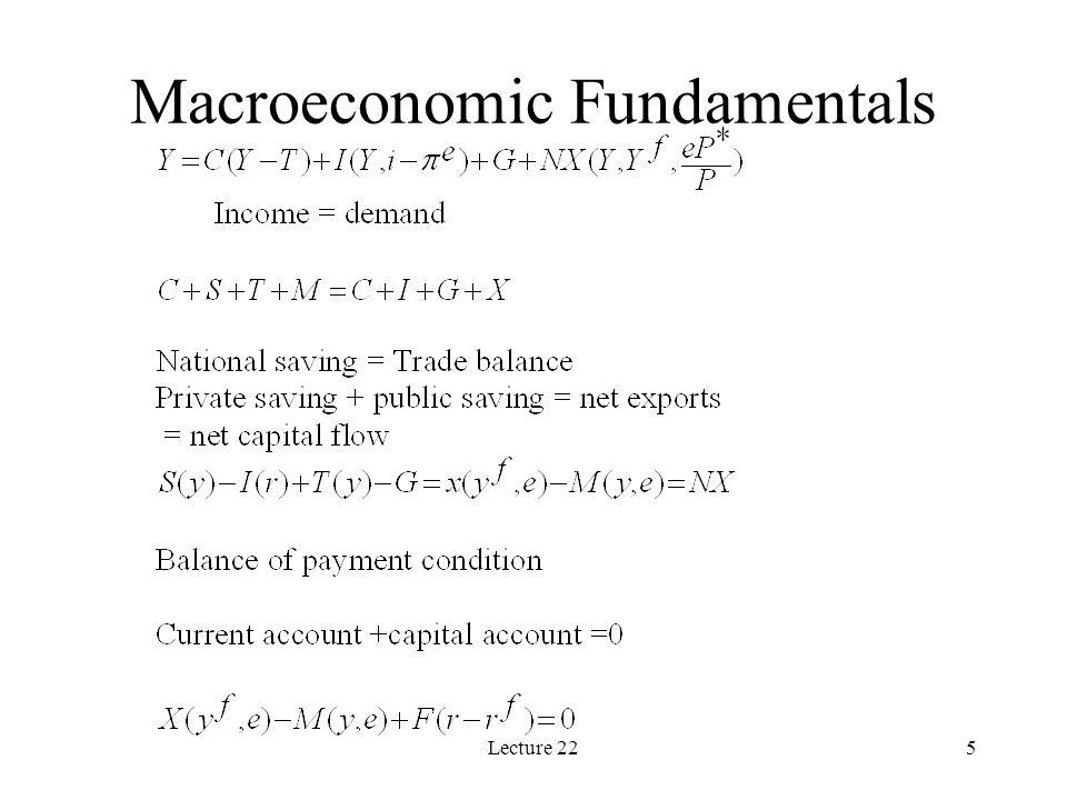 Lecture 225 Macroeconomic Fundamentals