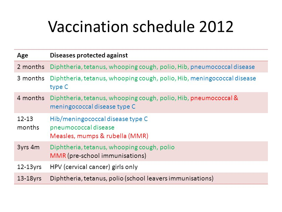 Vaccination schedule 2012 AgeDiseases protected against 2 monthsDiphtheria, tetanus, whooping cough, polio, Hib, pneumococcal disease 3 monthsDiphtheria, tetanus, whooping cough, polio, Hib, meningococcal disease type C 4 monthsDiphtheria, tetanus, whooping cough, polio, Hib, pneumococcal & meningococcal disease type C 12-13 months Hib/meningococcal disease type C pneumococcal disease Measles, mumps & rubella (MMR) 3yrs 4mDiphtheria, tetanus, whooping cough, polio MMR (pre-school immunisations) 12-13yrsHPV (cervical cancer) girls only 13-18yrsDiphtheria, tetanus, polio (school leavers immunisations)