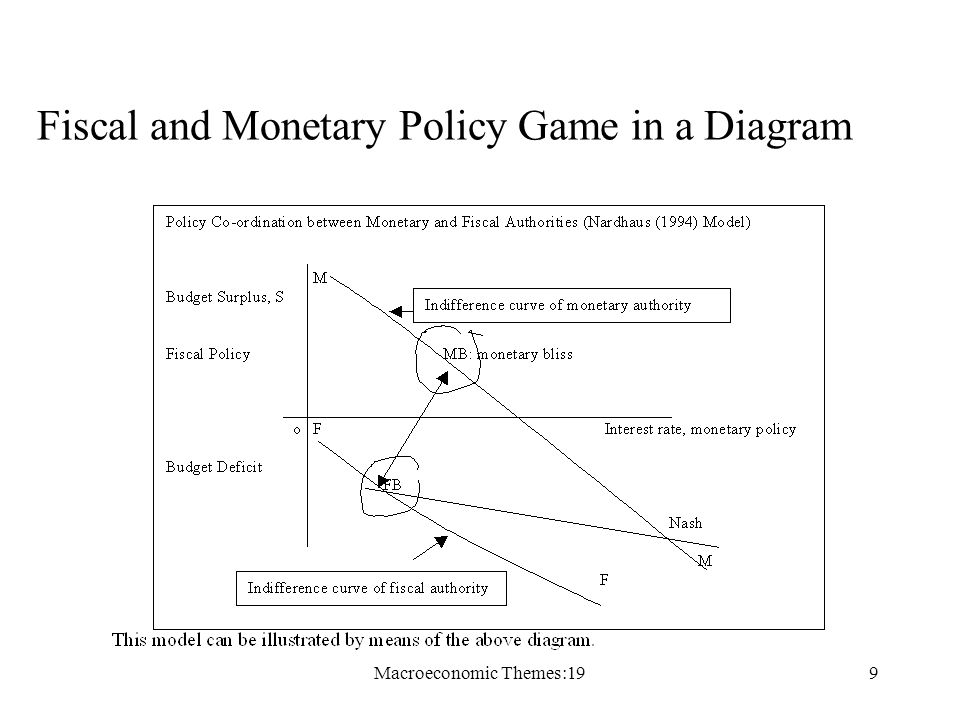Macroeconomic Themes:199 Fiscal and Monetary Policy Game in a Diagram