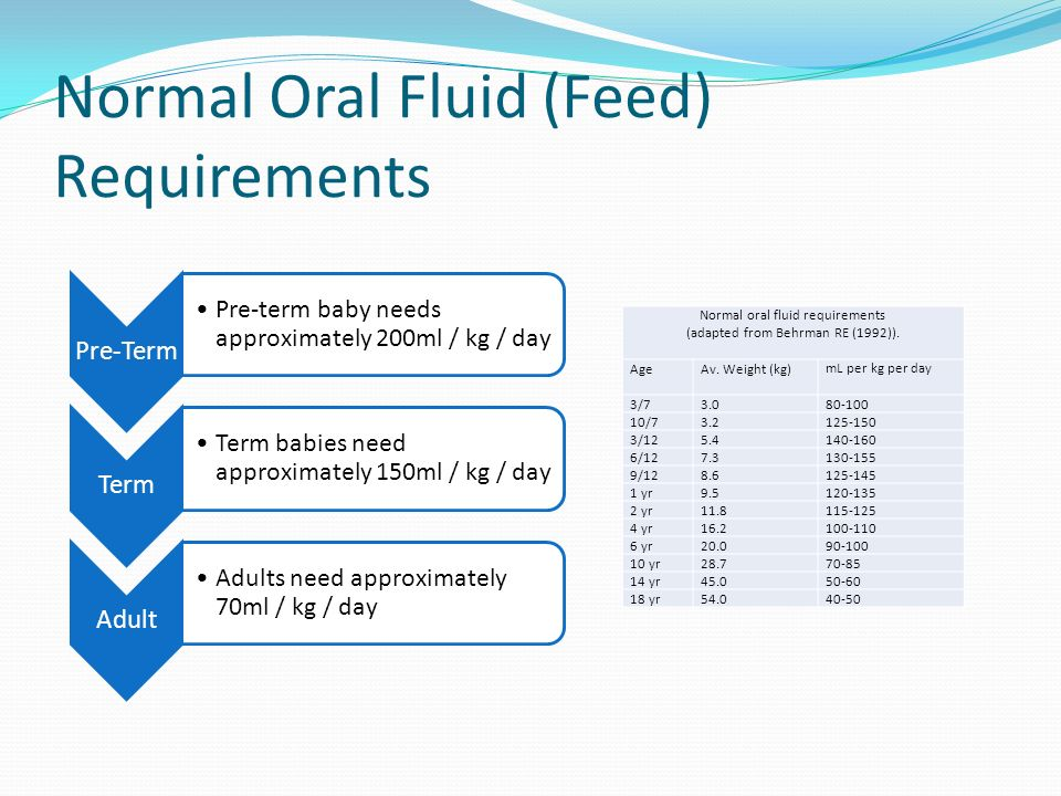 Normal Oral Fluid (Feed) Requirements Pre-Term Pre-term baby needs approximately 200ml / kg / day Term Term babies need approximately 150ml / kg / day