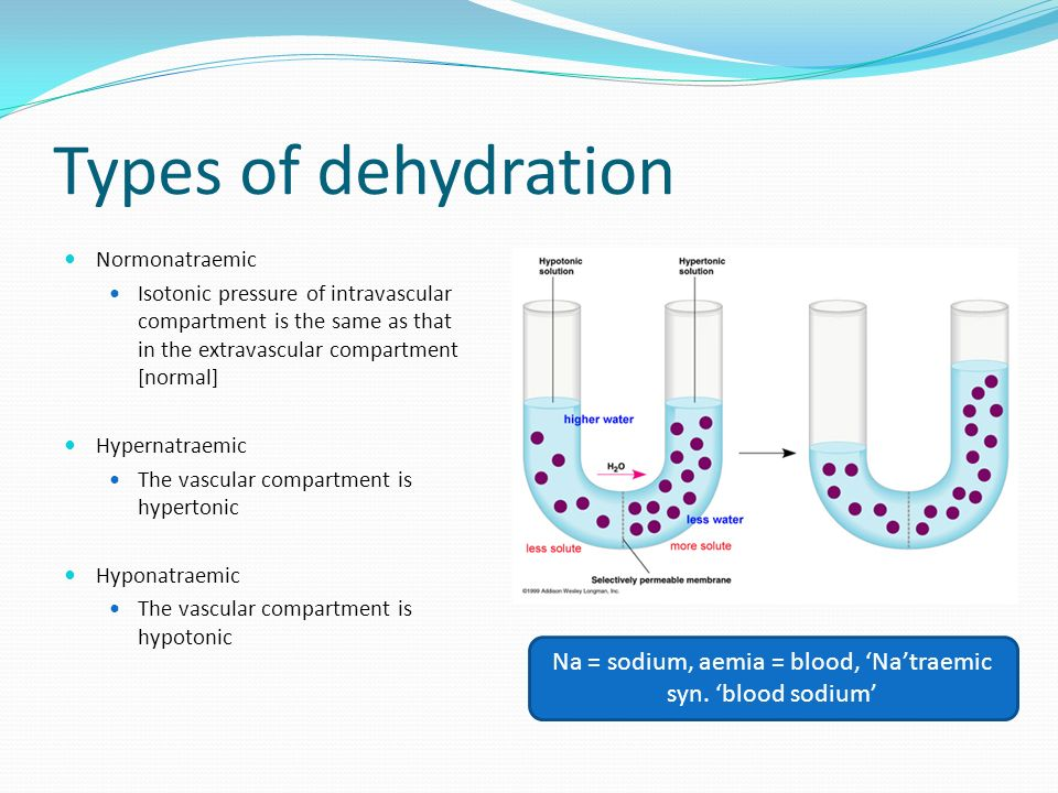 Types of dehydration Normonatraemic Isotonic pressure of intravascular compartment is the same as that in the extravascular compartment [normal] Hyper