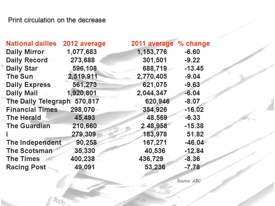 UK national newspapers: Average sale for 2012 Source: ABC Print circulation on the decrease National dailies 2012 average 2011 average % change Daily Mirror 1,077,683 1,153, Daily Record 273, , Daily Star 596, , The Sun 2,519,911 2,770, Daily Express 561, , Daily Mail 1,920,801 2,044, The Daily Telegraph 570, , Financial Times 298, , The Herald 45,493 48, The Guardian 210, , i 279, , The Independent 90, , The Scotsman 35,330 40, The Times 400, , Racing Post 49,091 53,