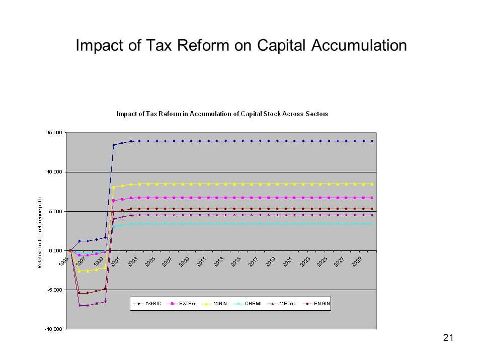21 Impact of Tax Reform on Capital Accumulation