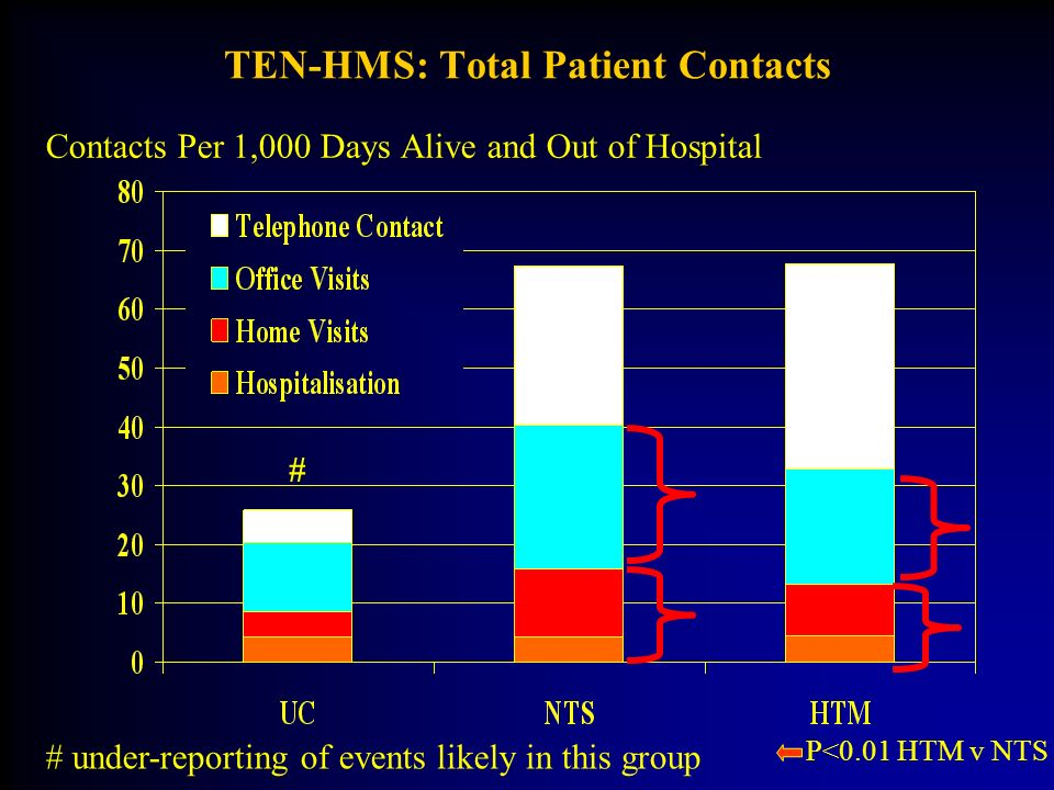 TEN-HMS: Total Patient Contacts Contacts Per 1,000 Days Alive and Out of Hospital # # under-reporting of events likely in this group P<0.01 HTM v NTS