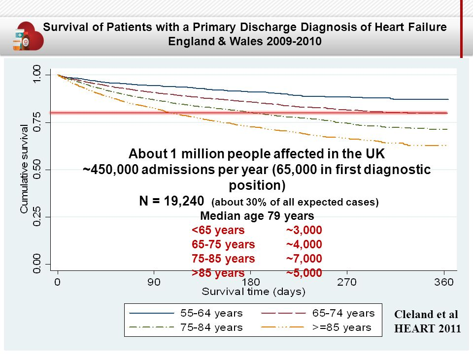Audit Survival of Patients with a Primary Discharge Diagnosis of Heart Failure England & Wales 2009-2010 About 1 million people affected in the UK ~450,000 admissions per year (65,000 in first diagnostic position) N = 19,240 (about 30% of all expected cases) Median age 79 years <65 years ~3,000 65-75 years ~4,000 75-85 years ~7,000 >85 years ~5,000 Cleland et al HEART 2011