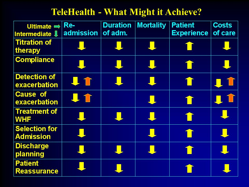 TeleHealth - What Might it Achieve? Ultimate Intermediate