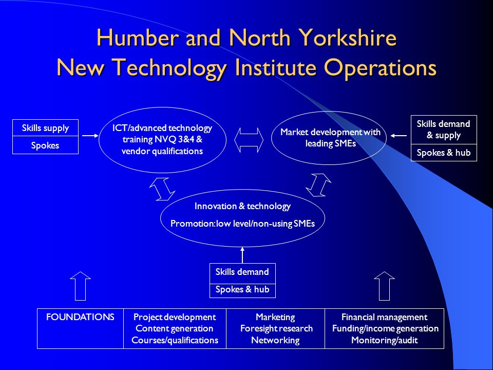 Humber and North Yorkshire New Technology Institute Operations Market development with leading SMEs ICT/advanced technology training NVQ 3&4 & vendor
