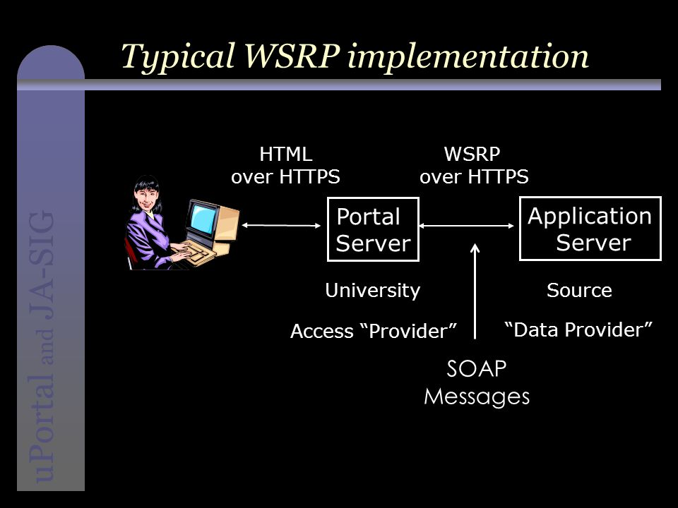 instructional media + magic uPortal and JA-SIG Typical WSRP implementation Portal Server Data Provider HTML over HTTPS WSRP over HTTPS UniversitySource Application Server SOAP Messages Access Provider