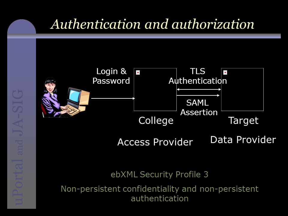 instructional media + magic uPortal and JA-SIG Authentication and authorization Access Provider Data Provider Login & Password TLS Authentication SAML Assertion CollegeTarget ebXML Security Profile 3 Non-persistent confidentiality and non-persistent authentication