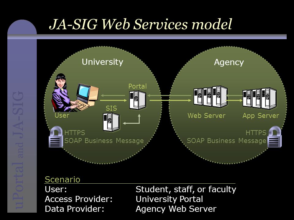instructional media + magic uPortal and JA-SIG JA-SIG Web Services model HTTPS SOAP Business Message HTTPS SOAP Business Message University Agency Scenario User: Student, staff, or faculty Access Provider: University Portal Data Provider: Agency Web Server SIS Portal Web Server User App Server