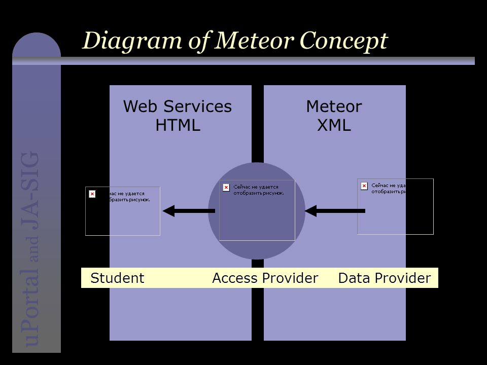 instructional media + magic uPortal and JA-SIG Diagram of Meteor Concept Web Services HTML Meteor XML Student Access Provider Data Provider Student Access Provider Data Provider