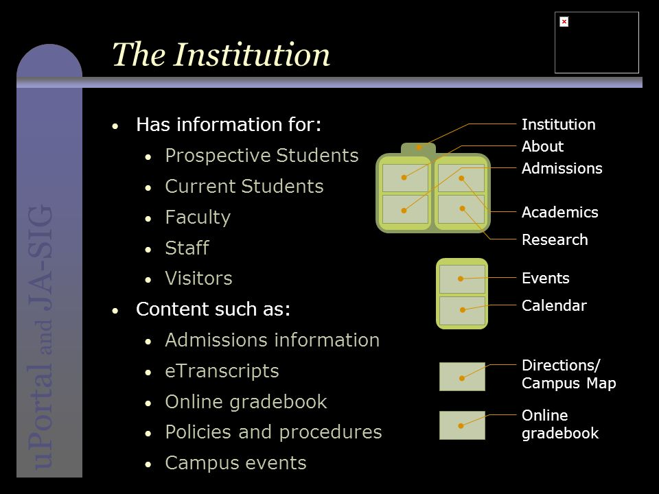 instructional media + magic uPortal and JA-SIG The Institution Has information for: Prospective Students Current Students Faculty Staff Visitors Content such as: Admissions information eTranscripts Online gradebook Policies and procedures Campus events Directions/ Campus Map Online gradebook Institution Research Academics About Admissions Calendar Events