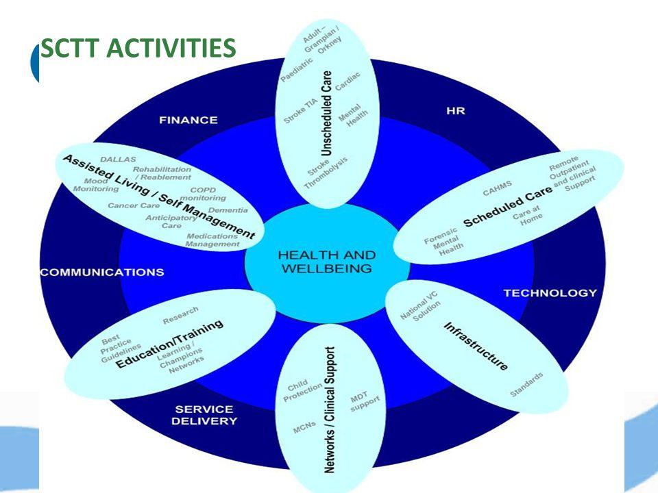 SCTT ACTIVITIES