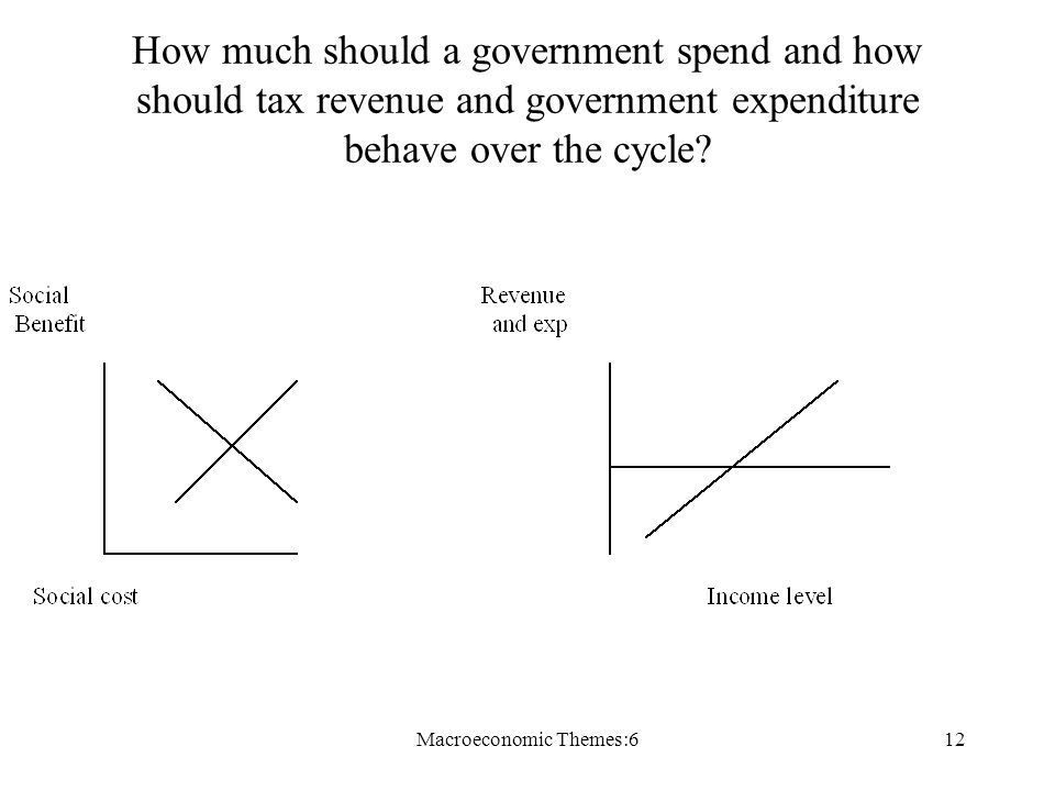 Macroeconomic Themes:612 How much should a government spend and how should tax revenue and government expenditure behave over the cycle?